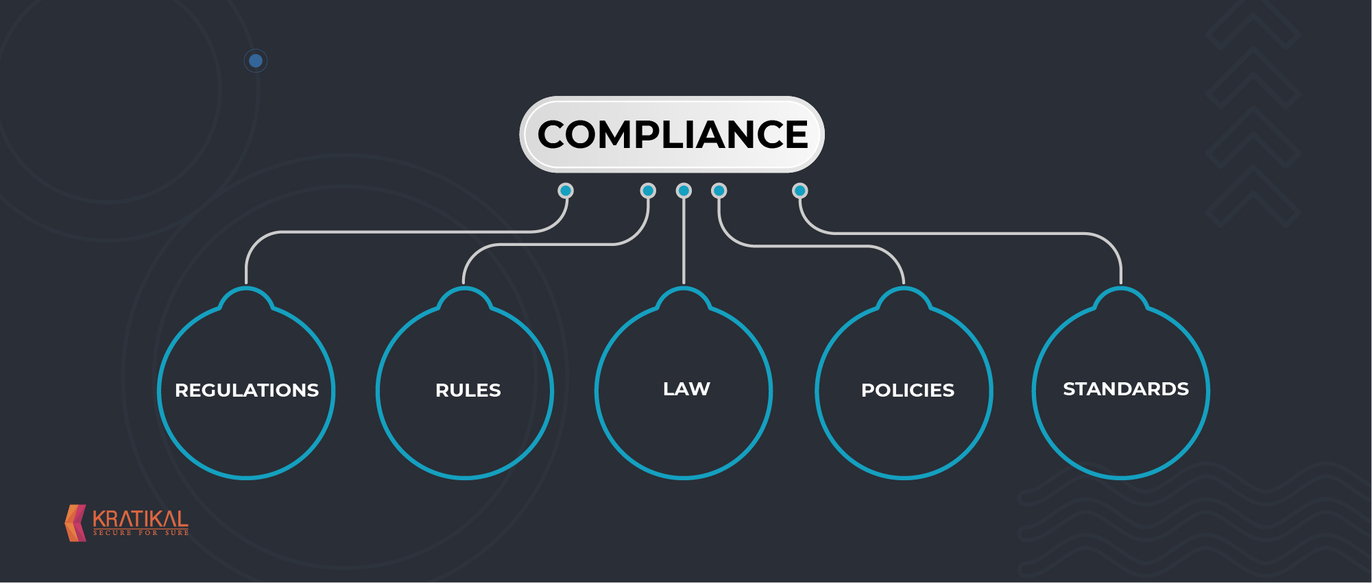 Cyber security compliance Management in Organizations