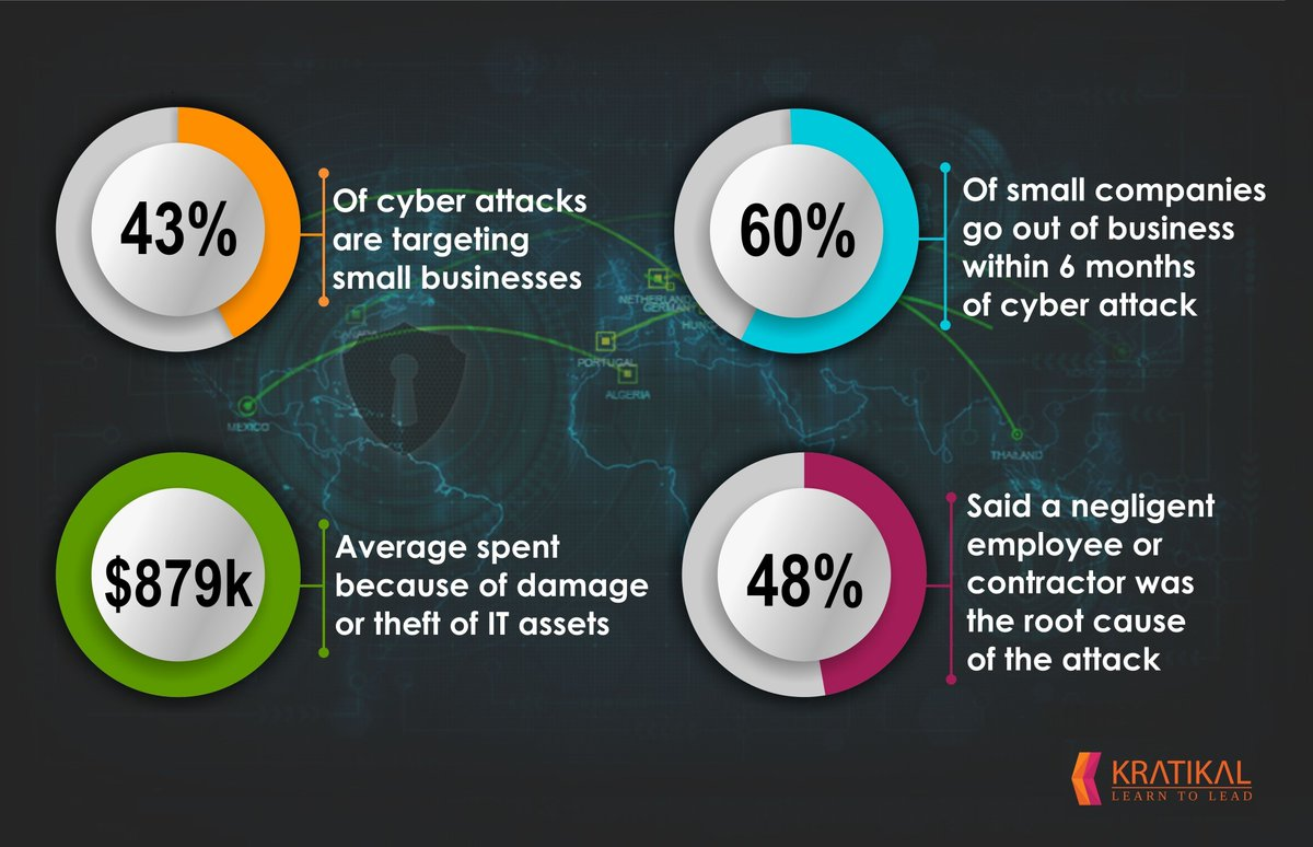 statistics of loss due to lack of cyber security awareness among employees
