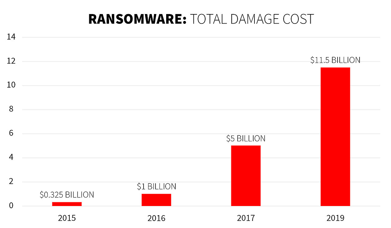 Ransomware attack 2019