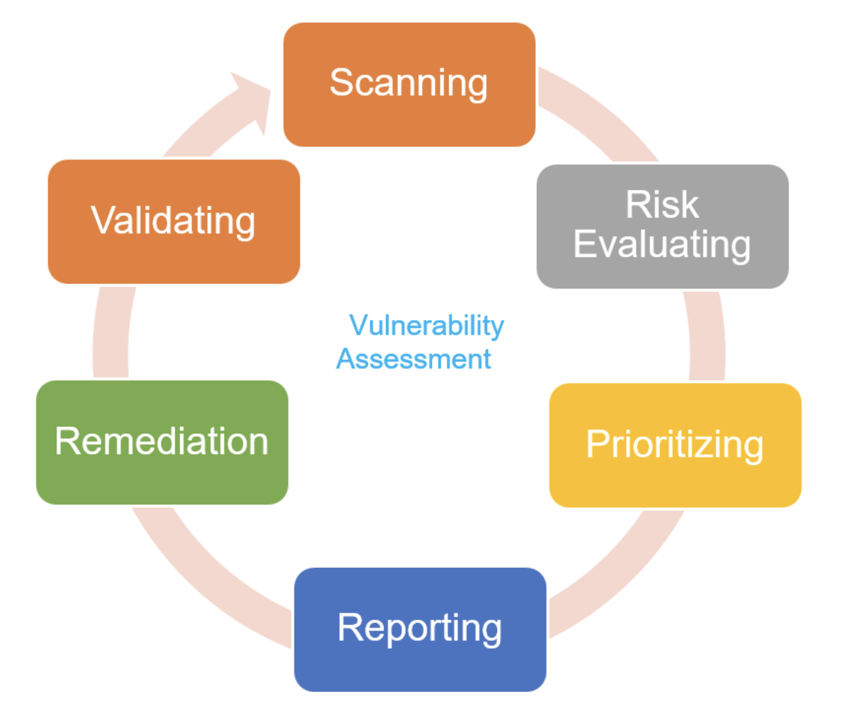 Vulnerability management vs vulnerability assessment