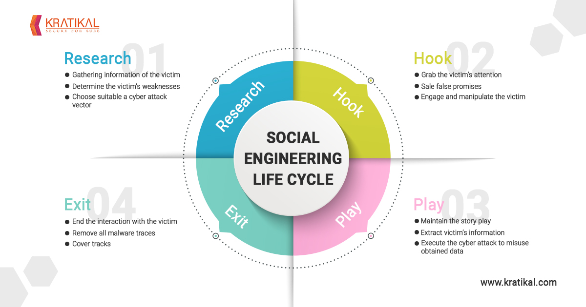 The lifecycle of a social engineering attack