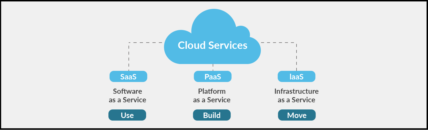 Three models of cloud services