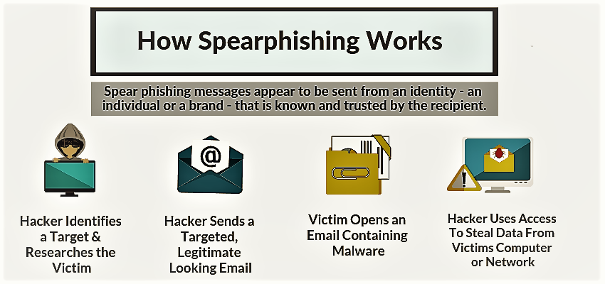 Diagrammatic explanation of how spear phishing attack works