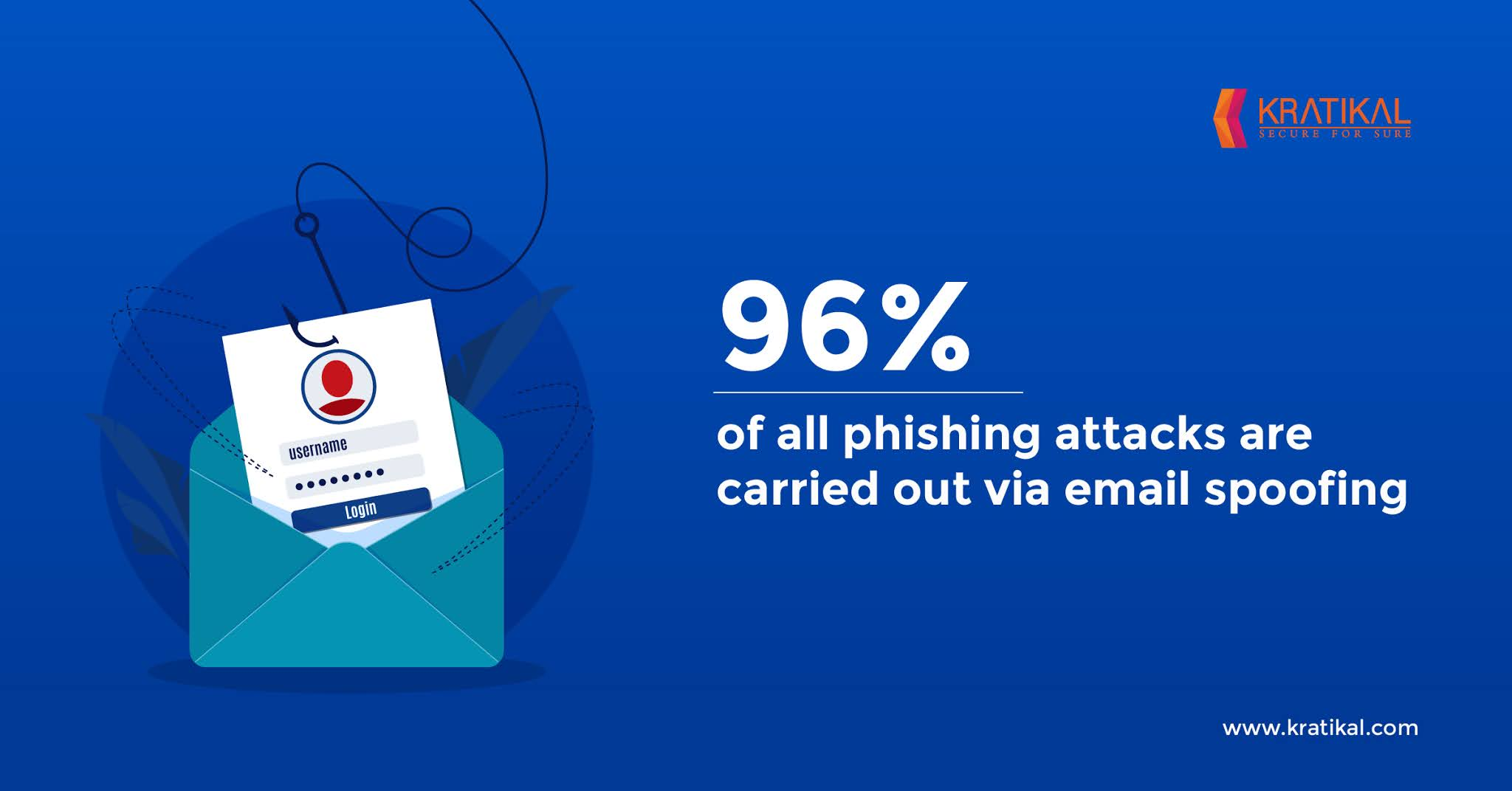 Email Spoofing Attack