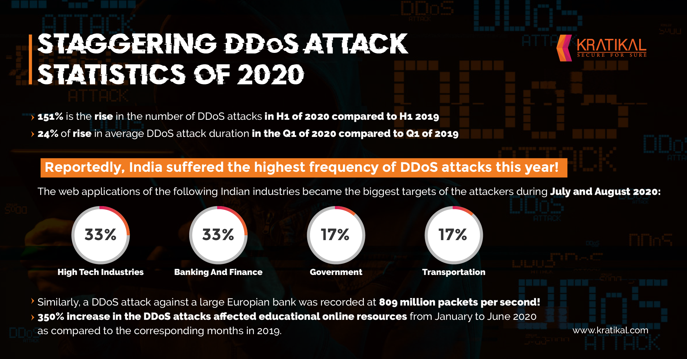 Rise of DDoS Attacks in 2020