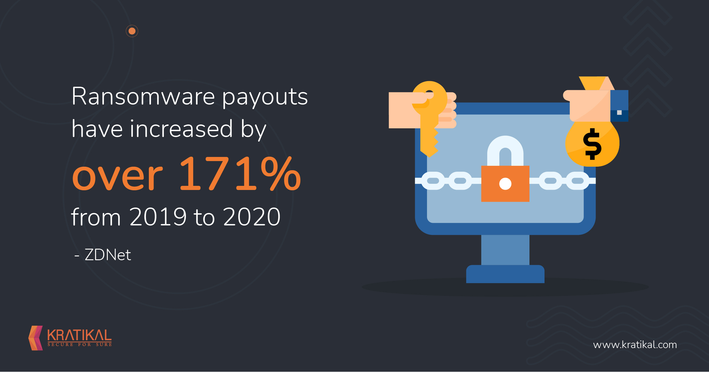 Ransomware Cost to Grow Exponentially to Reach $265 Bn by 2031
