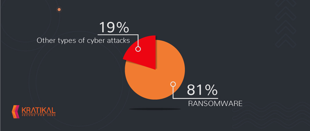 81% of financially motivated cyber attacks use ransomware