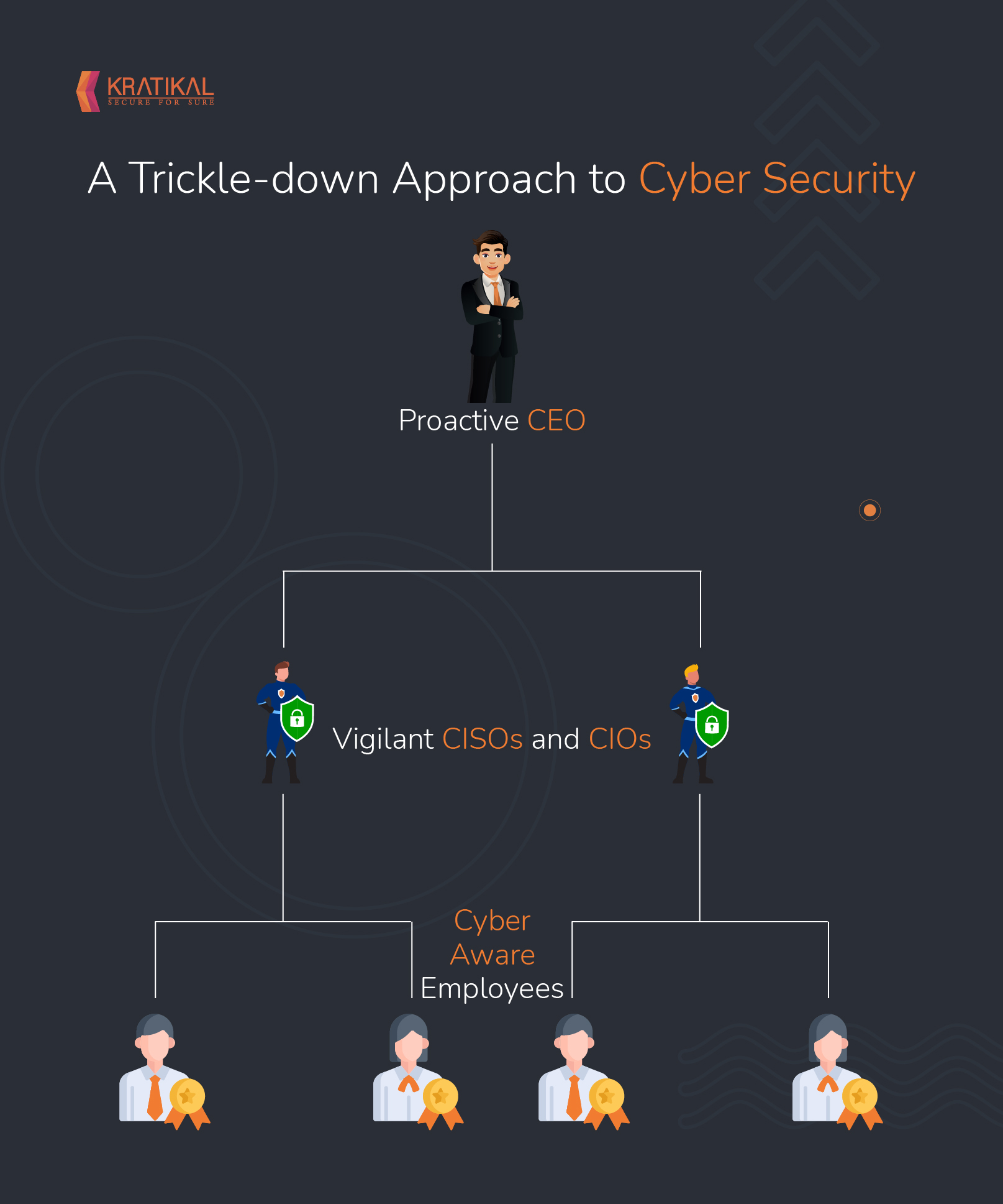 Why CEOs should get involved in cyber security