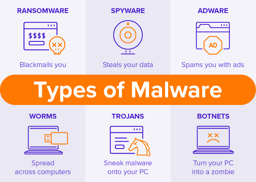 Types of Malware Threatening IoT Devices